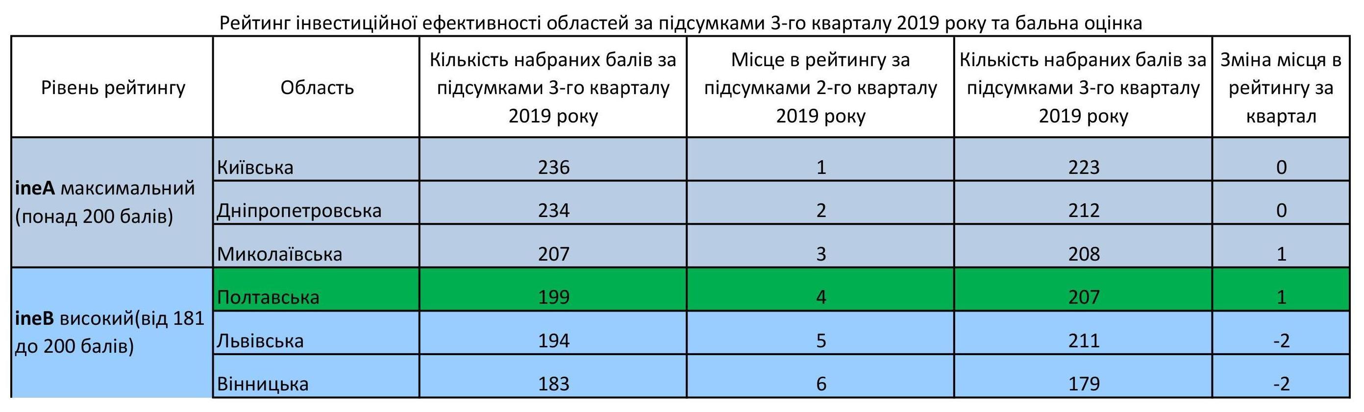 Полтавська область посіла четверте місце в рейтингу інвестиційної ефективності